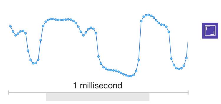 فناوری WaveNet دیپ مایند گوگل