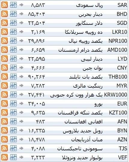 نرخ ۳۹ نوع ارز بانکی یکشنبه
