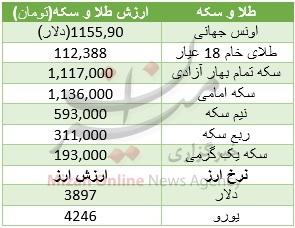 ارزانی اونس و دلار، طلای ایران را ارزان کرد + جدول قیمت