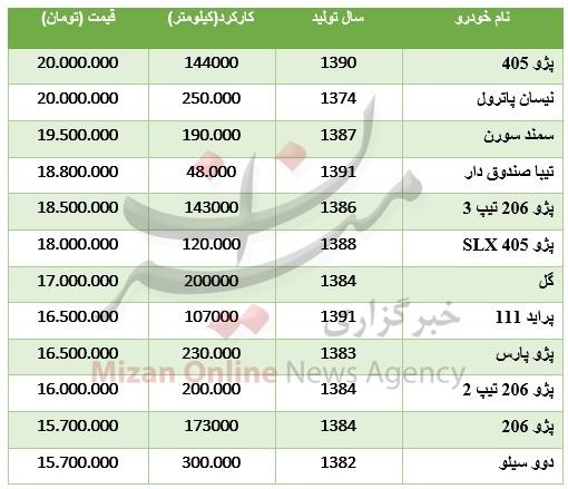 با 20 میلیون تومان چه خودرویی میتوان خرید؟ + جدول قیمت