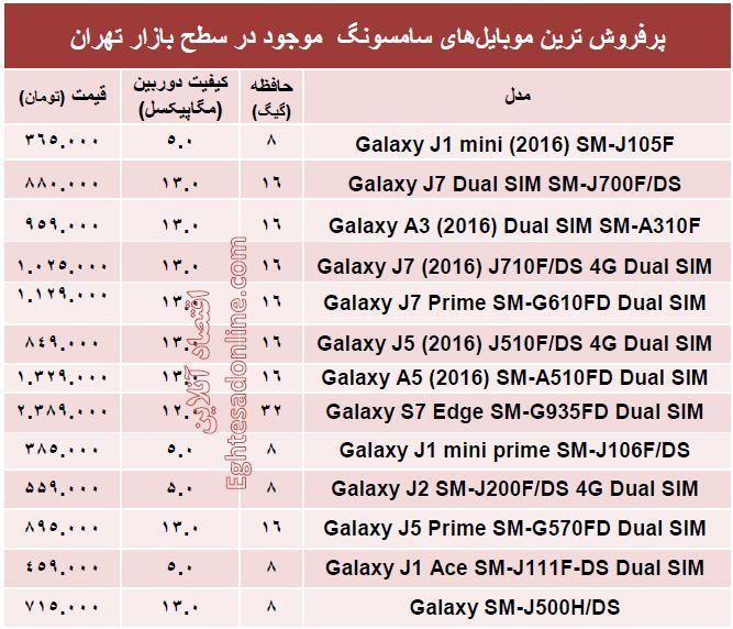 جدول/ قیمت پرفروشترین موبایلهای سامسونگ