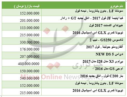 پنجشنبه//////برای خرید خودروهای وارداتی چقدر باید هزینه کرد+ جدول قیمت
