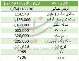طلای 18 عیار در روز تعطیلی بازار گران شد + جدول قیمت