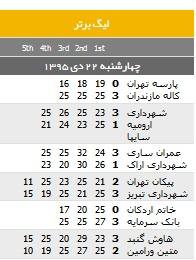 جدول/ نتایج هفته 17 لیگ والیبال