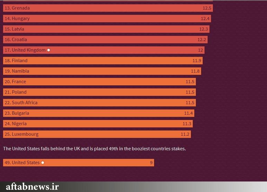 شهروندان هر کشور چه میزان مشروبات الکلی مصرف می کنند؟/مولداوی بزرگترین کشور مصرف کننده مشروبات الکلی در جهان /