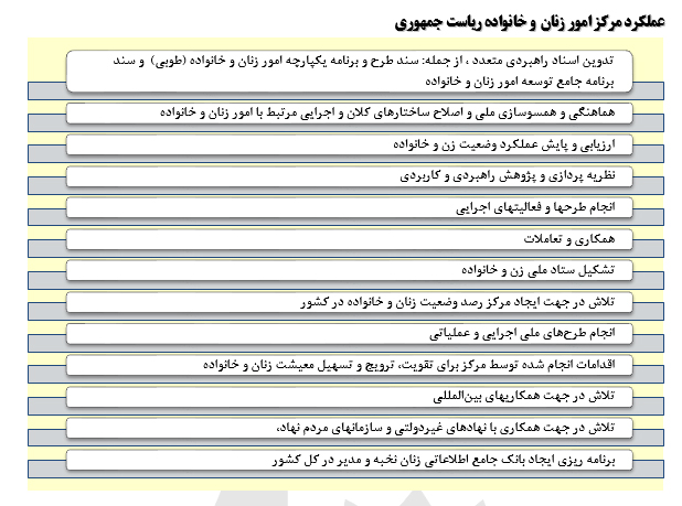 دستاوردهای جمهوری اسلامی درحوزه زنان در یک دهه گذشته