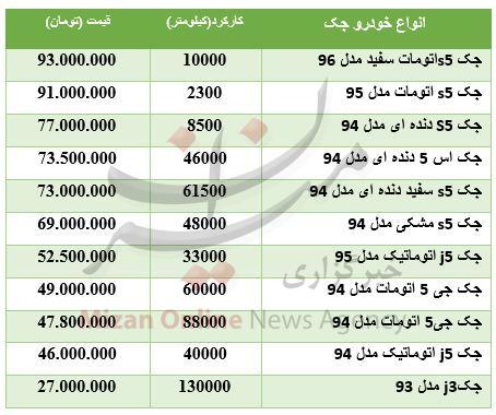 قیمت خودرو جک کارکرده در بازار+ جدول