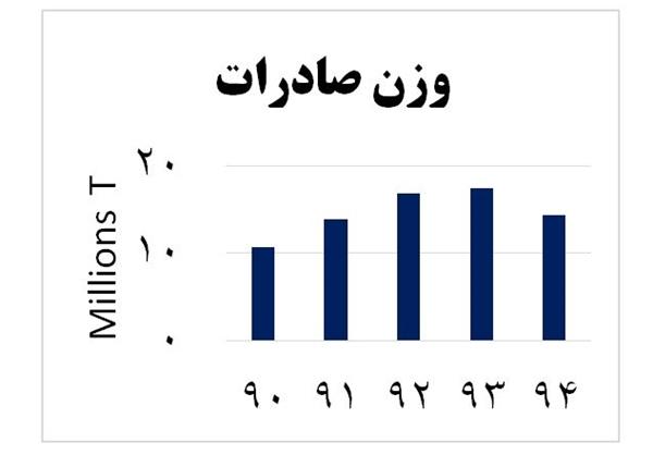 29973234066 - سفر ریلی ایران-کربلا معطل ۳۲ کیلومتر راه آهن شلمچه-بصره