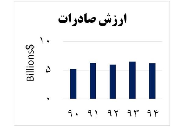 7955179479 - سفر ریلی ایران-کربلا معطل ۳۲ کیلومتر راه آهن شلمچه-بصره