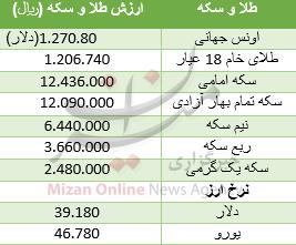 25332291736 - افزایش قیمت سکه امامی/ دلار تغییر چندانی نکرد + جدول قیمت