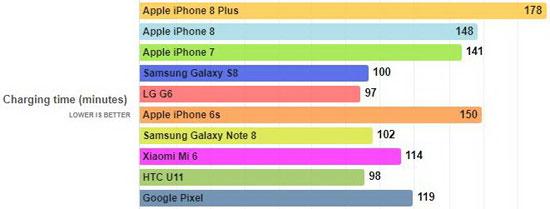 تست باتری آیفون 8 پلاس ؛ بهترین عملکرد در میان آیفون های اپل