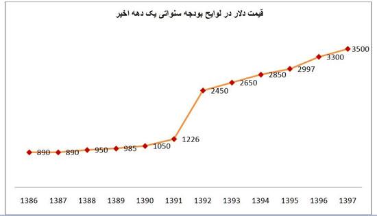 اقتصاد ایران در آزمون یکسان سازی نرخ ارز