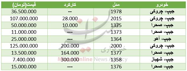 قیمت خودرو جیپ در بازار+ جدول