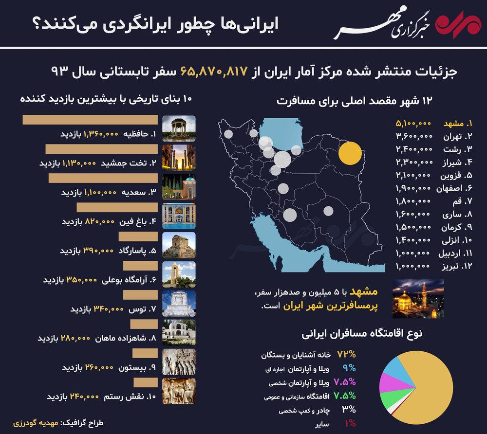 ایرانگردی ایرانیها