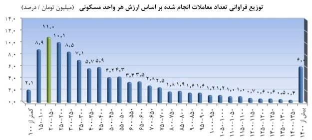 خانه های پرفروش در تهران +نمودار