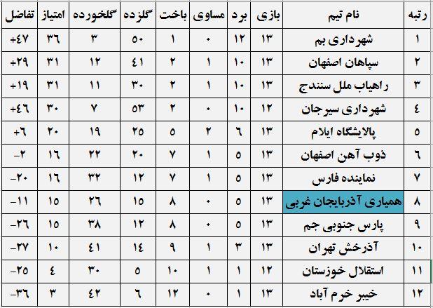جدول رده بندی لیگ برتر فوتبال بانوان