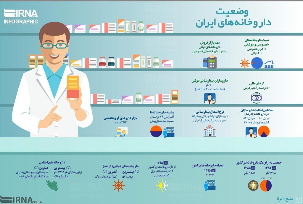 اینفوگرافیک؛ هر ۷۰۰۰ ایرانی، یک داروخانه