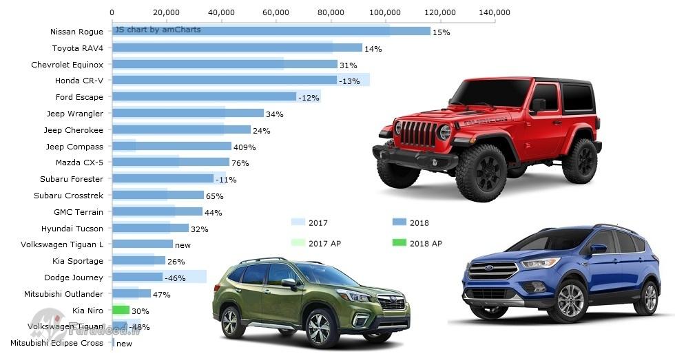در لیست 15 خودرو اول کلاس شاسیبلندهای کوچک بازار آمریکا به ترتیب نامهای نیسان ایکستریل، تویوتا راو4، شورولت اکویناکس، هوندا سیآر-وی، فورد اسکیپ، جیپ رانگلر،جیپ چروکی، جیپ کامپس، مزدا سی ایکس5، سوبارو فارستر، سوبارو کراسترک، جمس تریان، هیوندای توسان، فولکسواگن تیگوان و کیا اسپورتیج دیده میشوند که اغلب موفق شدهاند 3ماهه نخست سال را با افزایش چشمگیر فروش سپری کنند.