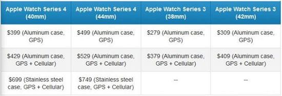 قیاس اپل واچ ۴ با اپل واچ ۳ و اپل واچ ۲