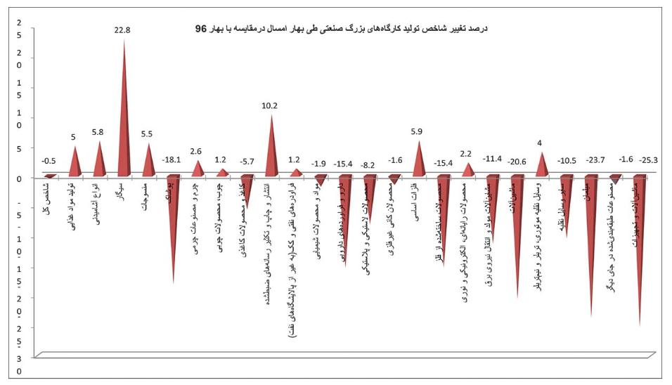 ۱۳ غول صنعتی ایران در رکود
