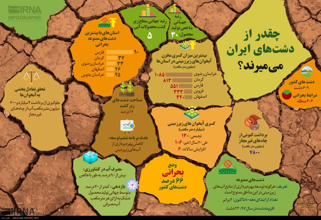 اینفوگرافیک؛ چقدر از دشتهای ایران میمیرند؟