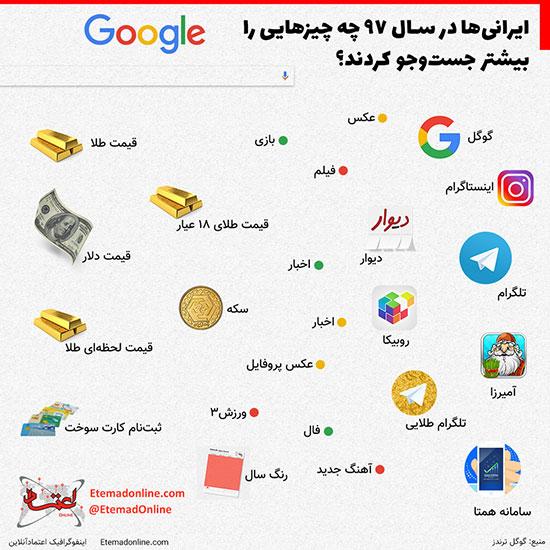 اینفوگرافی: ایرانیها در سال ۹۷ بیشتر چه چیزهایی را گوگل کردند؟