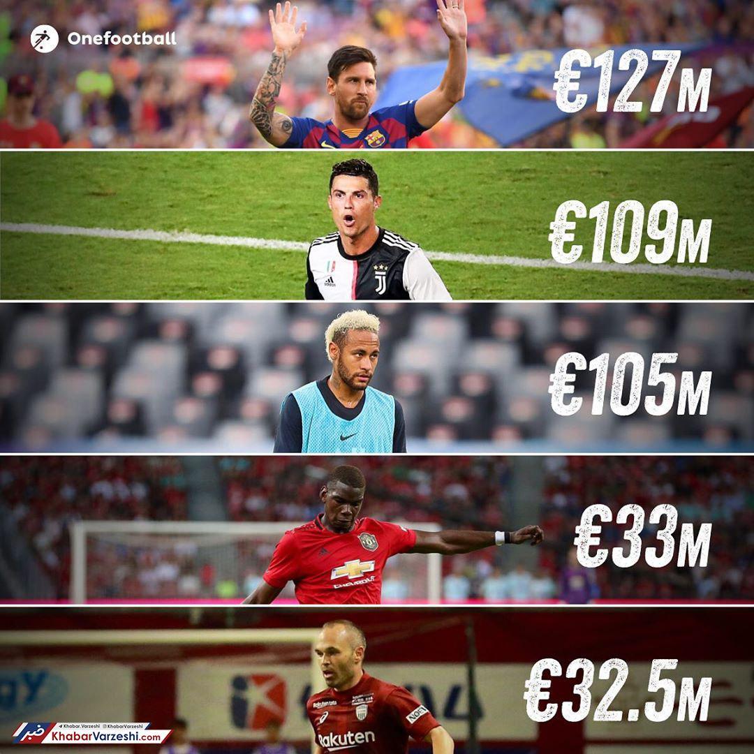 نکته عجیب در دستمزدِ سال 2019 فوتبالیستها