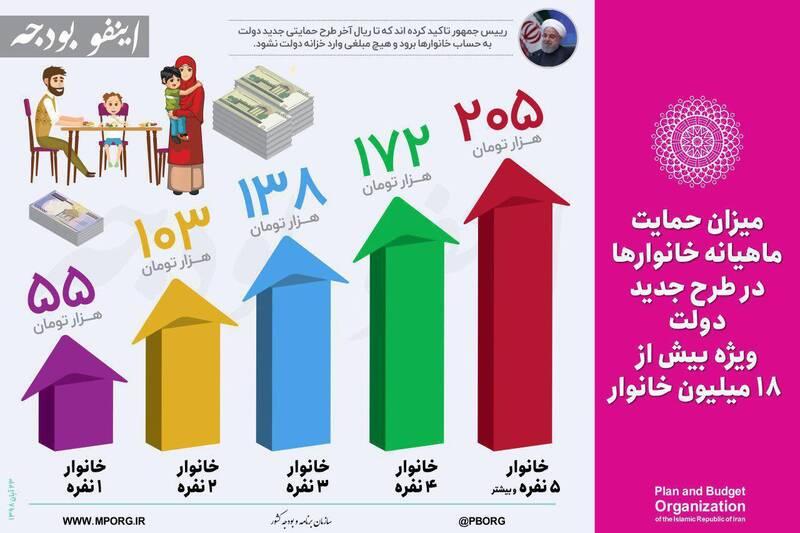 میزان دریافتی ماهیانه خانوارها از اصلاح قیمت بنزین چقدر است؟