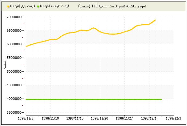 قیمت خودرو سوار بر موج گرانی/ تفاوت قیمت 65 میلیونی در کمتر از یک هفته